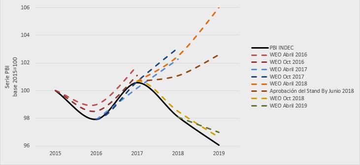 Gráfico: elaboración propia en base a datos de INDEC y del FMI